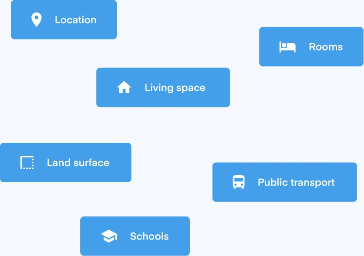 Badges representing different evaluation criteria like: location, living space, number of rooms, land surface