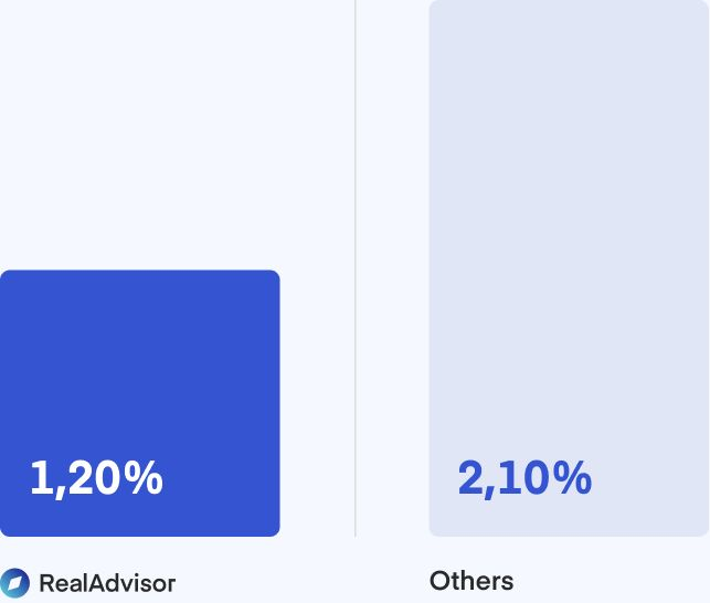 Comparison of mortgage rates between RealAdvisor and Others.